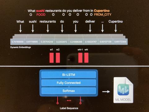Screenshot of Apple presentation showing tokens and neural network layers