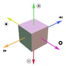 Image of cube with six arrows from each face and symbols